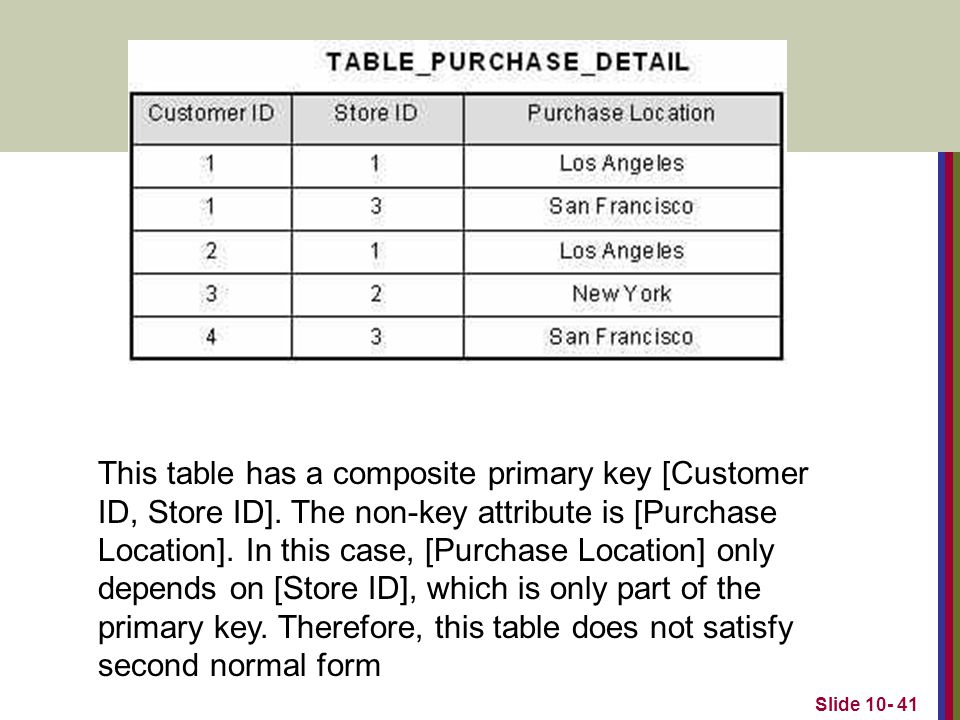 This table has a composite primary key [Customer ID, Store ID]